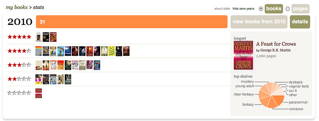 """My Reading Stats So Far"" (Goodreads) © Louise Yang"